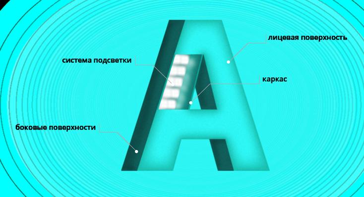 как устроены объемные буквы